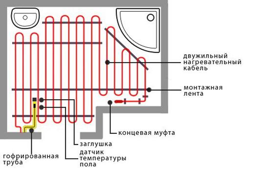 Установка теплого пола электрического своими руками